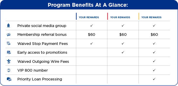 Program Benefits At A Glance